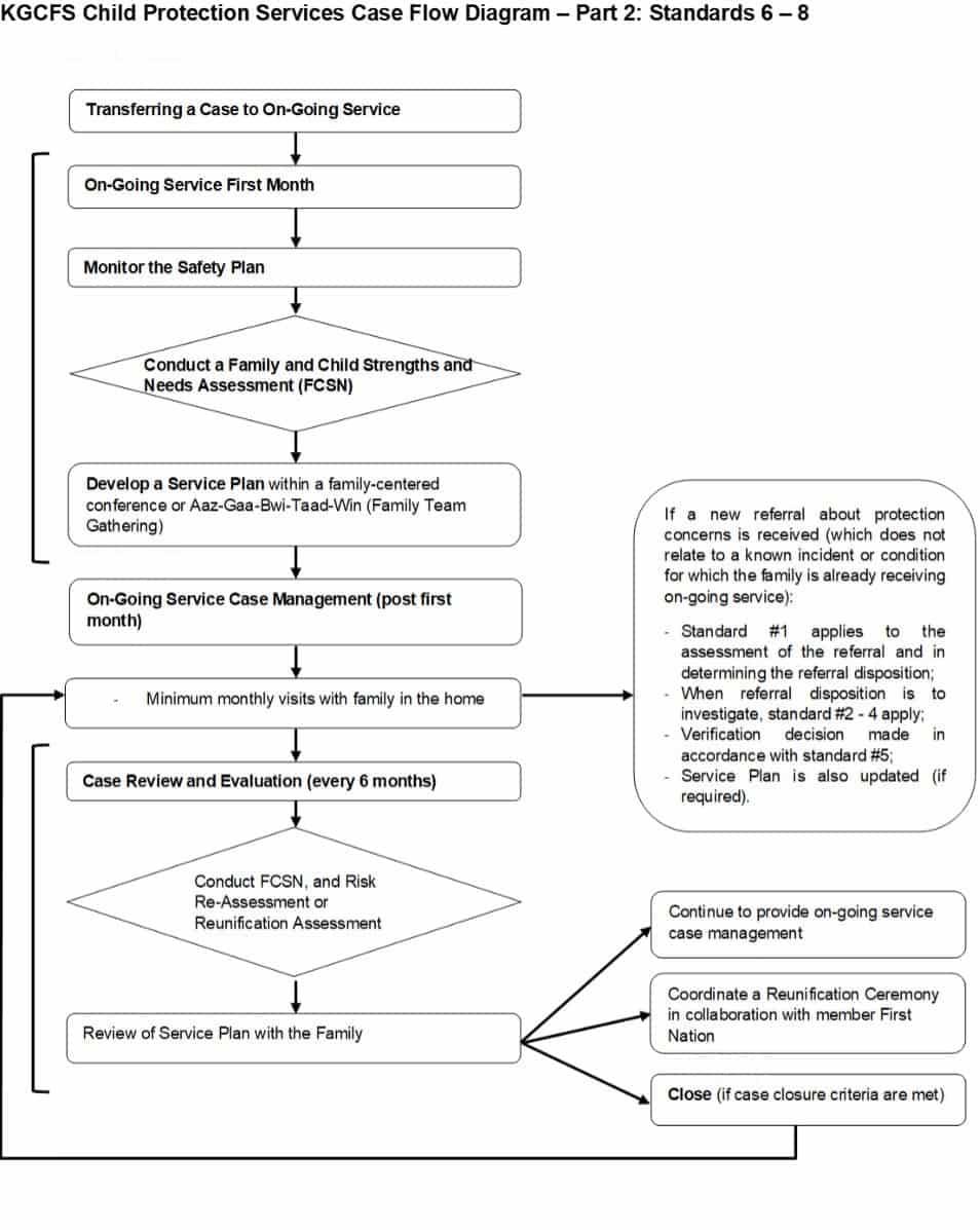 CPS Case Flow Diagram 2